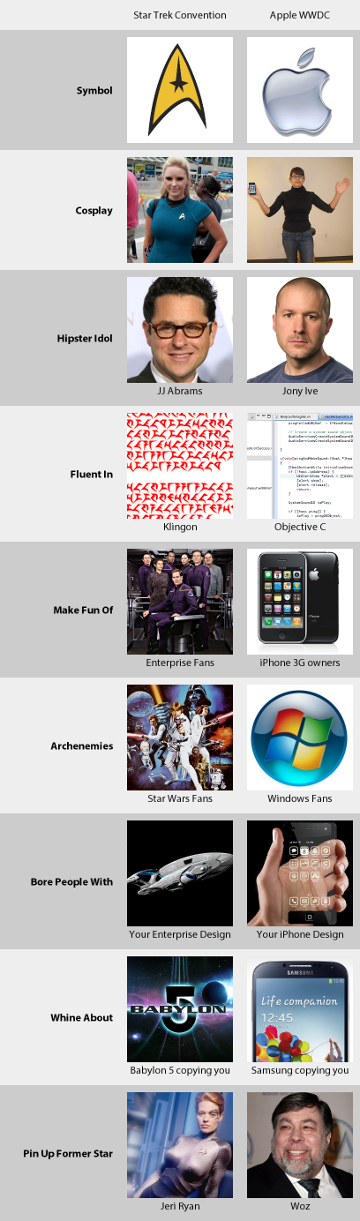 Star Trek Convention VS Apple WWDC